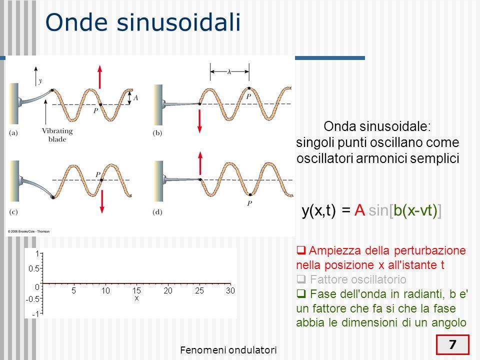 Onde sinusoidali y(x,t) = A sin[b(x-vt)] Onda sinusoidale: